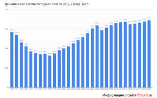 ВВП Италии в 2019-2020 году на душу населения: структура, доля промышленности