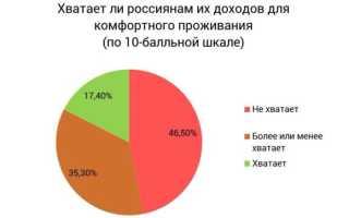 Рейтинг сравнения городов и регионов России по уровню жизни в 2020 году