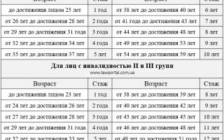 Пенсия 1,2 и 3 группы по инвалидности в Украине в 2020 году