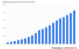 Средняя зарплата в России по годам по данным Росстат: таблицы и статистика