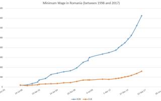 Уровень жизни, цены и зарплаты в Румынии в 2019-2020 годах